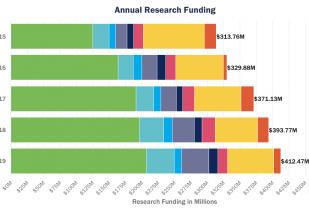 Research funding last 45 years